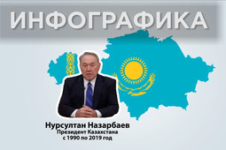 Столица Казахстана в пятый (!) раз меняет название. Как это было