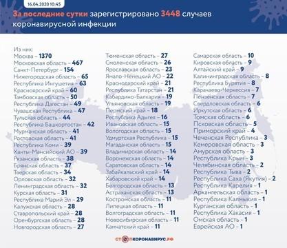В России за сутки коронавирус выявили у 3 448 человек. В Татарстане 21 новый случай