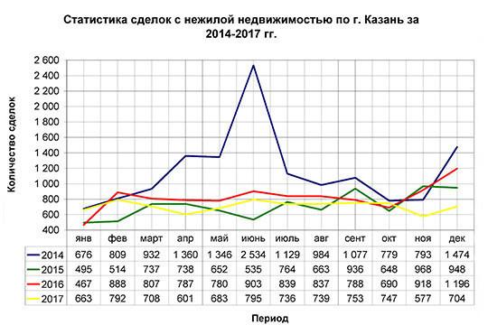 Статистика коммерческой недвижимости 2017 коммерческая недвижимость в горячем ключе краснодарского края