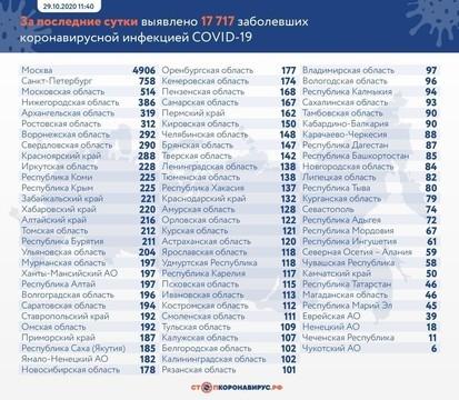 В России выявлено более 17,7 тыс. случаев коронавируса – это новый рекорд