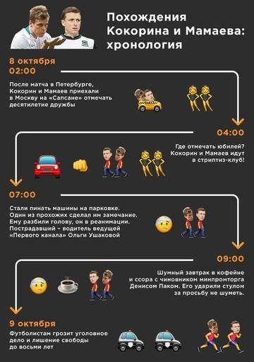 Кокорин и Мамаев получили тюремные сроки