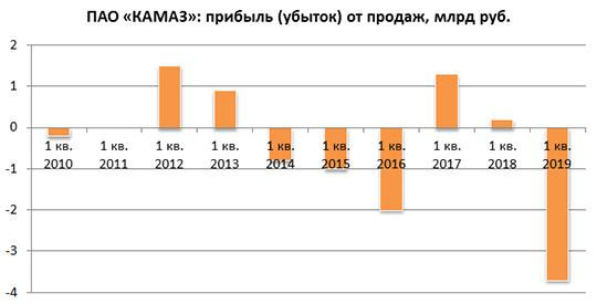 Экостандарты иимпортные комплектующие тянут надно: новые антирекорды КАМАЗа