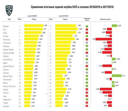 «Ак Барс» занял четвертое место в рейтинге клубов КХЛ