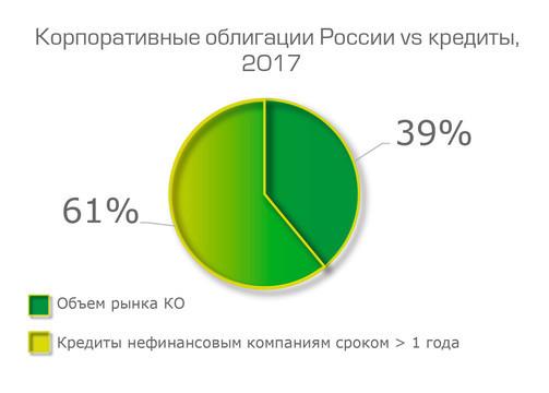 Почему компании из Татарстана не идут за инвестициями на биржу?
