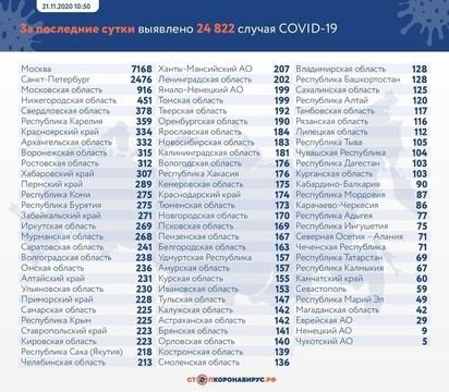 В России зафиксирован новый рекорд по числу зараженных коронавирусом