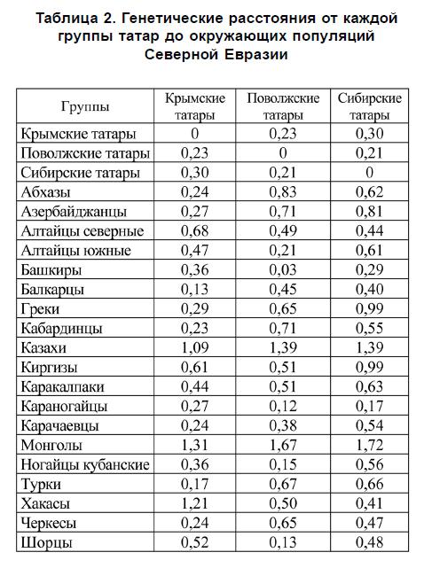 Размер пениса у узбеков казахов монголов