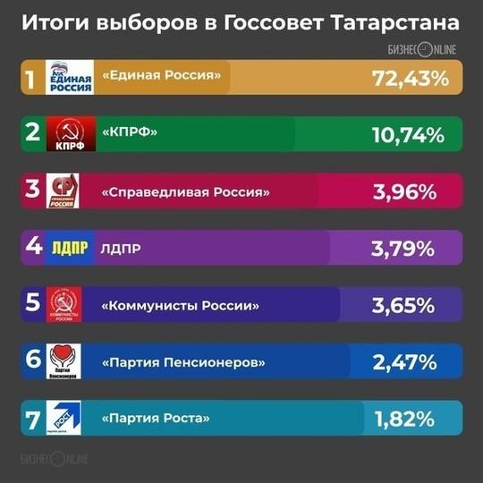 В Госсовете РТ у ЕР 90 мандатов, у КПРФ – шесть, по одному – у «Справедливой России», ЛДПР и Партии Роста