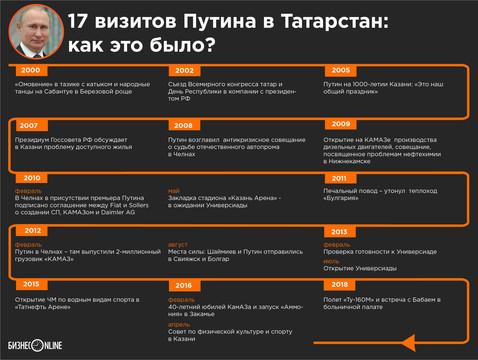 Стала известна программа визита Путина в Татарстан