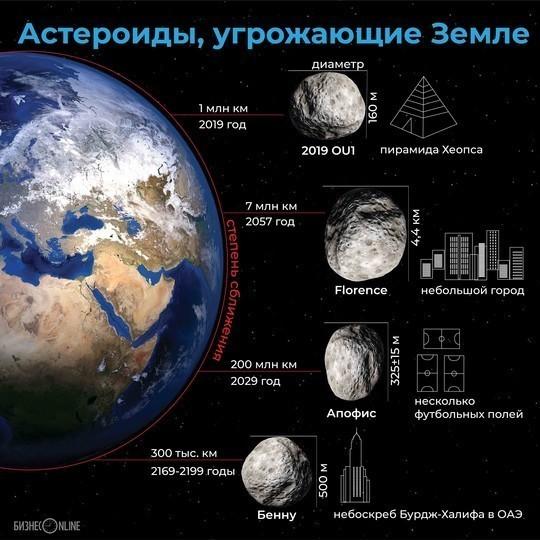 НАСА: К Земле летит астероид диаметром в километр