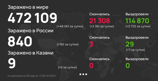 Три новых случая коронавируса выявили в Татарстане