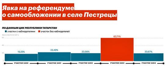 «46% явки на референдумы тупо нарисовано»: В преддверии президентских выборов оппозиция решила сделать Татарстан полигоном для «эксперимента»
