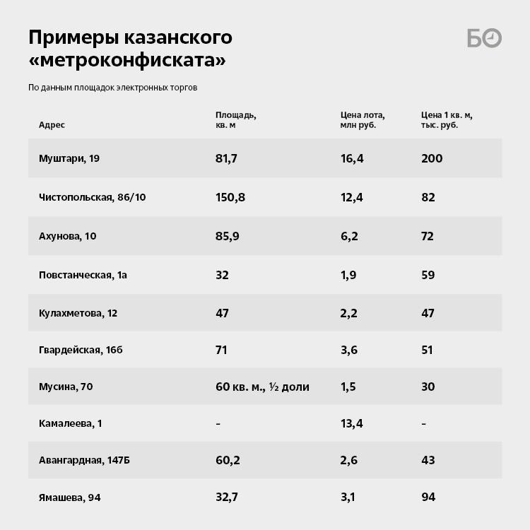 Просроченный ипотечный долг татарстанцев превысил 1,6 млрд рублей