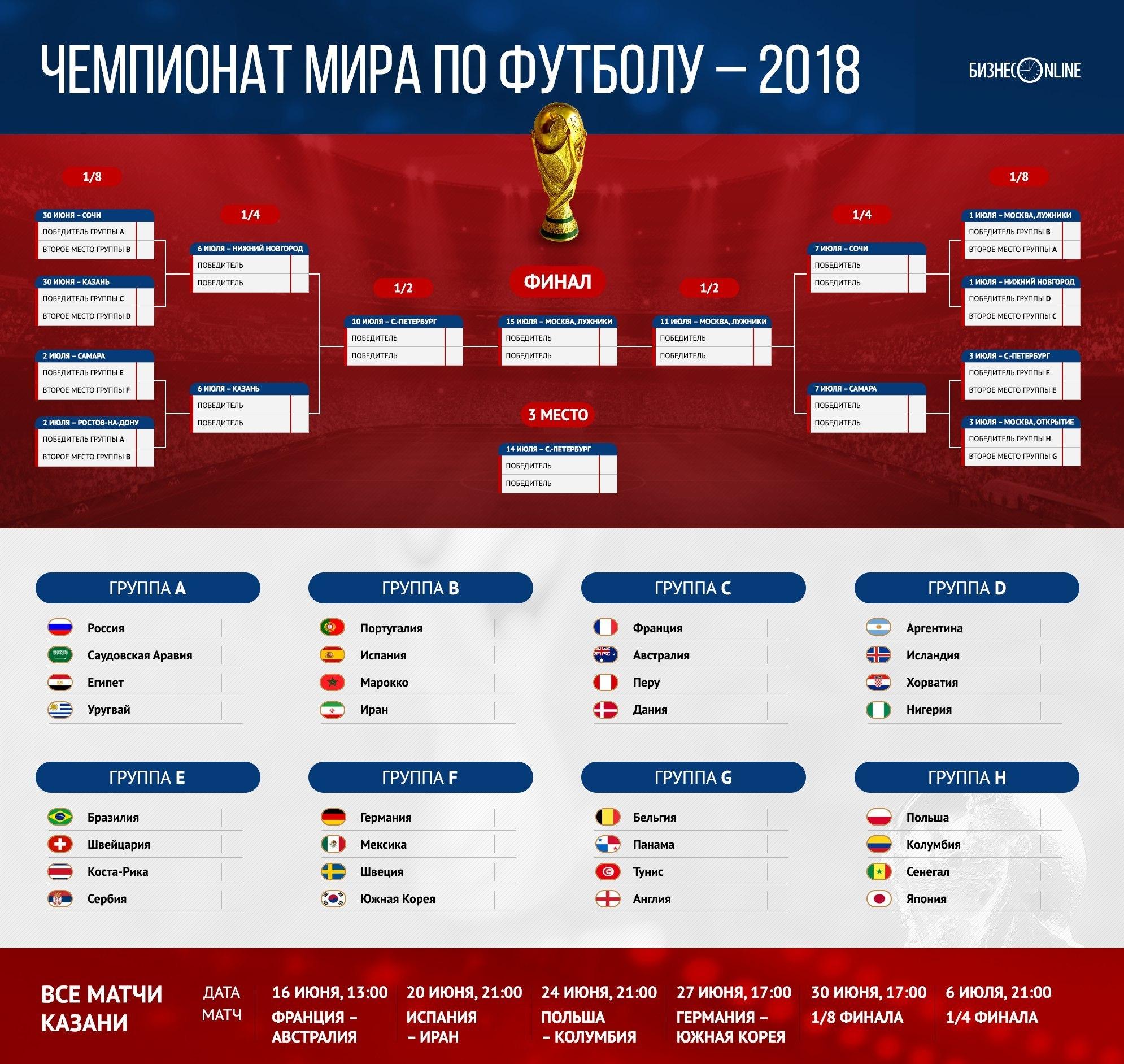 все группы на чемпионат мира 2018