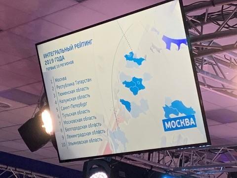 Татарстан занял второе место в национальном рейтинге инвестиционной привлекательности