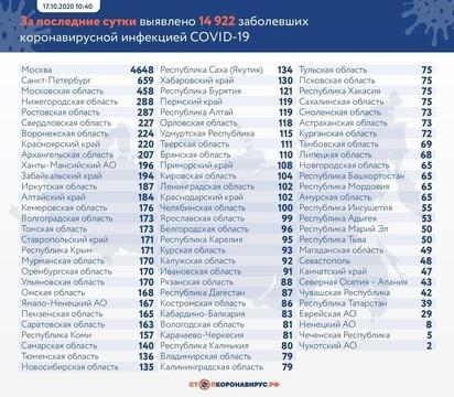 В России за сутки коронавирусом заразились почти 15 тыс. человек, 279 скончались