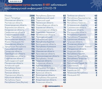 В России число новых случаев COVID-19 приблизилось к 8,5 тыс., количество умерших подскочило до 177
