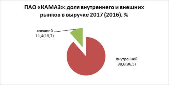 Секреты успеха автогиганта из Челнов: как 25 млрд госпомощи «переварить» в 3 млрд прибыли