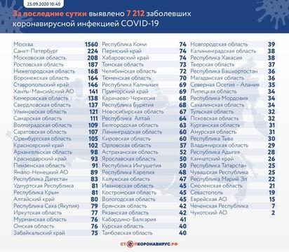 В России резко подскочило число заразившихся коронавирусом – свыше 7,2 тыс. за сутки