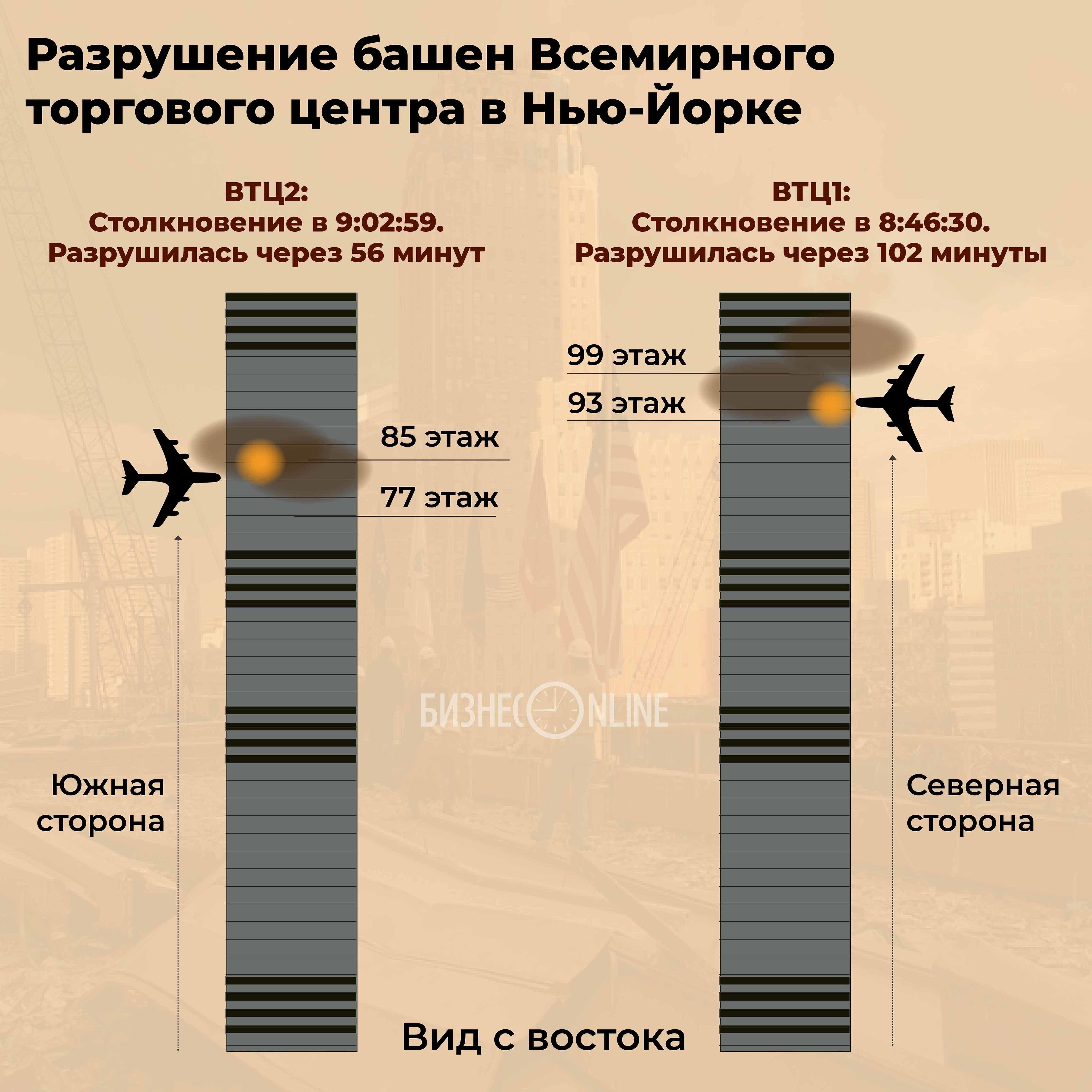 Схема столкновения самолетов с башнями 11 сентября.