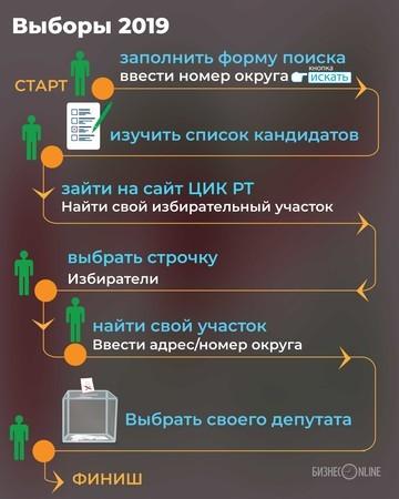 Выборы в Госсовет РТ: как найти своих кандидатов (пошаговая инструкция)