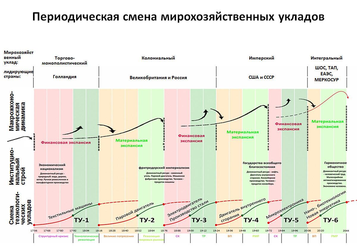 Периодическая система мирового экономического развития глазьев