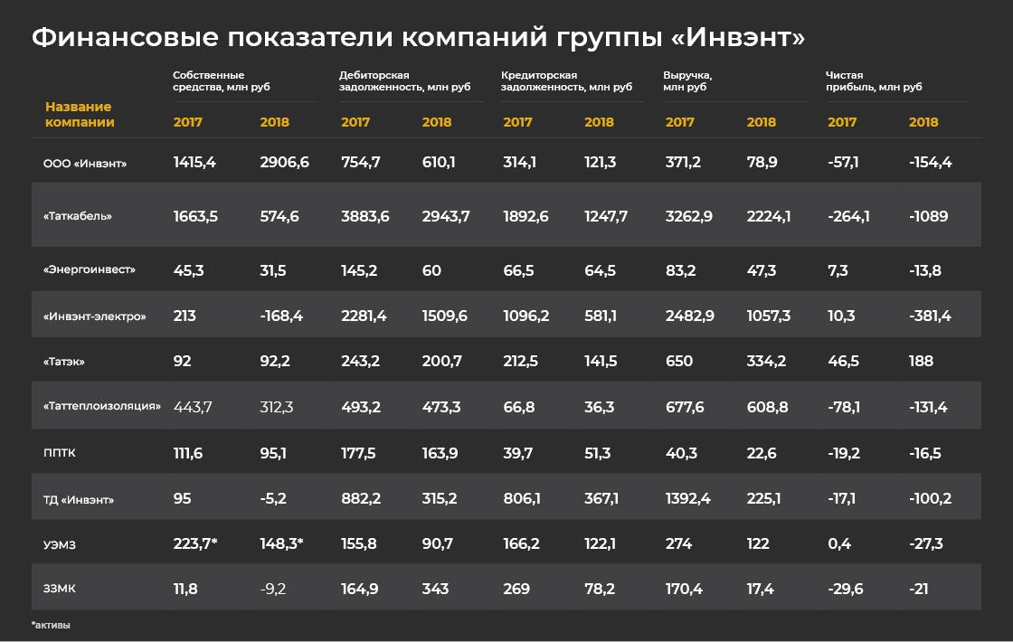 Битва за«Инвэнт»: как Эльбек Сафаев сКовальчуками тягался