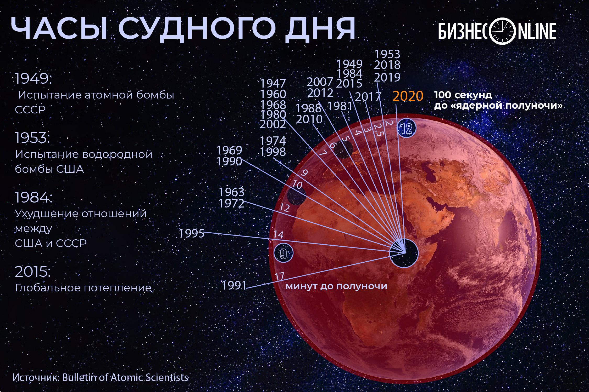 100 секунд до «ядерной полуночи»: стрелки часов Судного дня перевели вперед