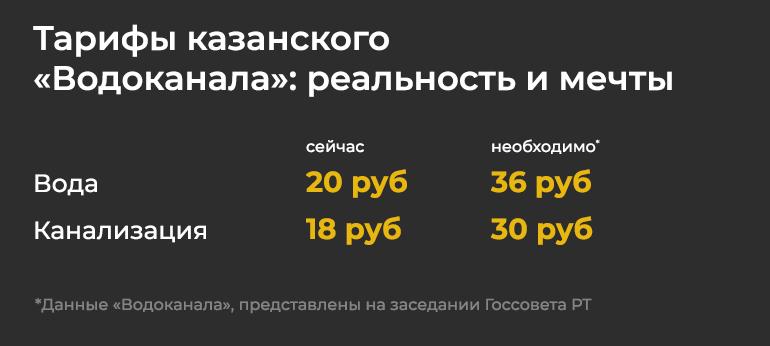 Казань в стоимость квт час в швейцарии часов ломбард