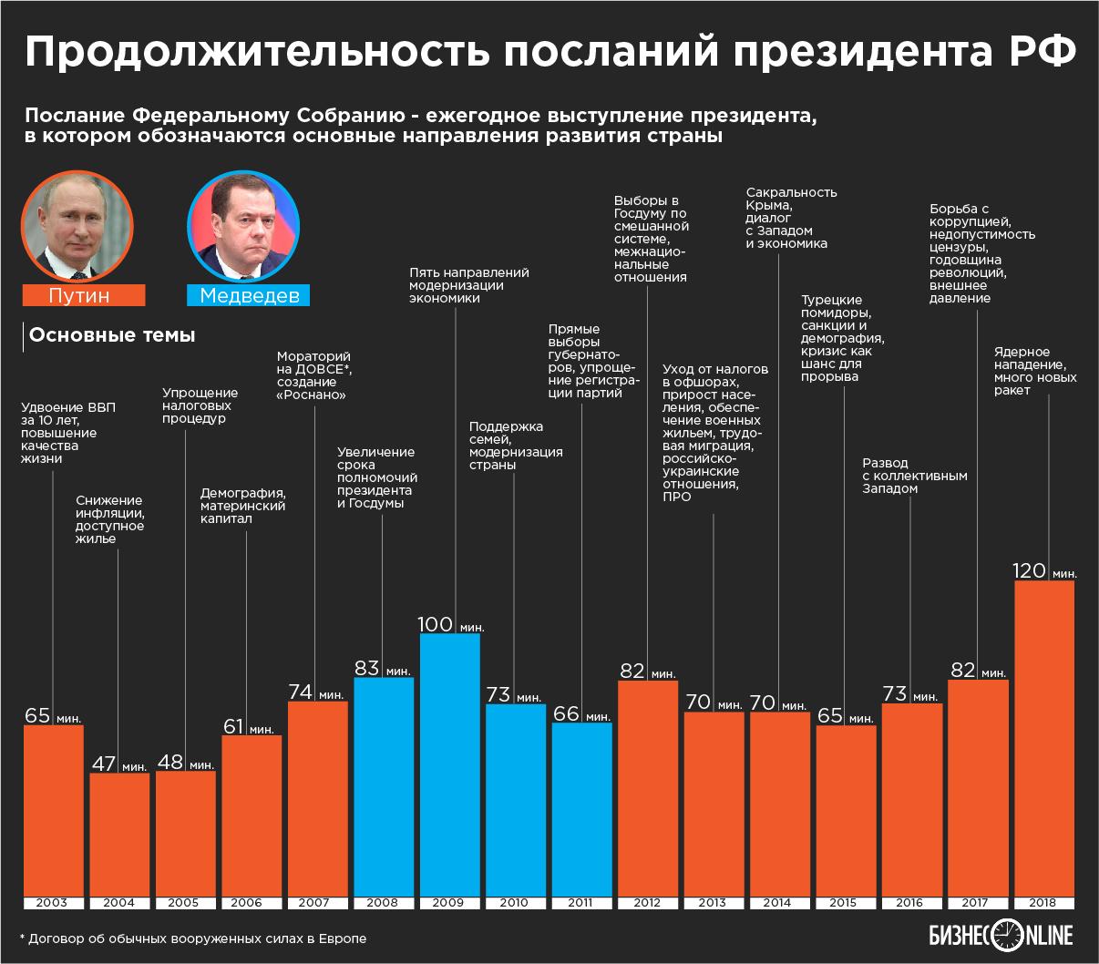 СМИ узнали, о чем расскажет Путин в послании Федеральному Собранию
