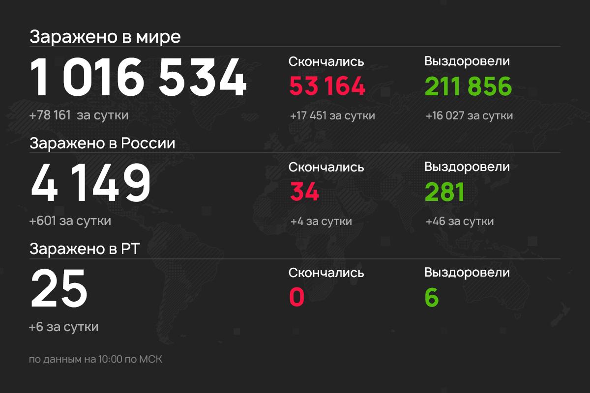 6 новых случаев коронавируса выявили в Татарстане
