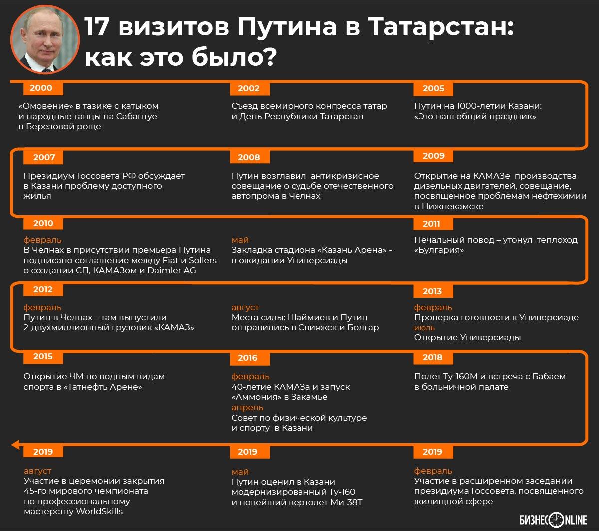 Путин в Казани выступит перед участниками WorldSkills