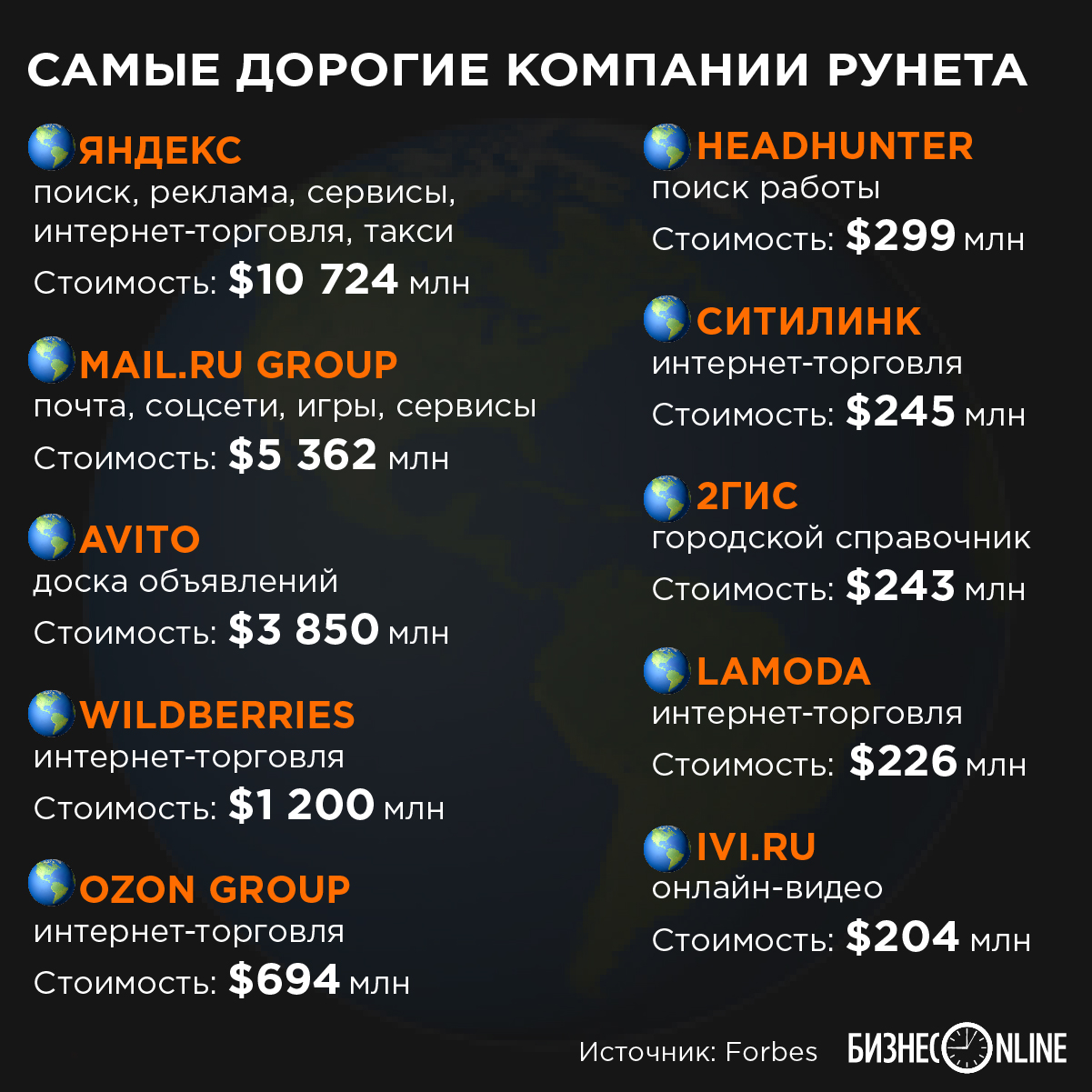 Forbes назвал самые дорогие компании Рунета