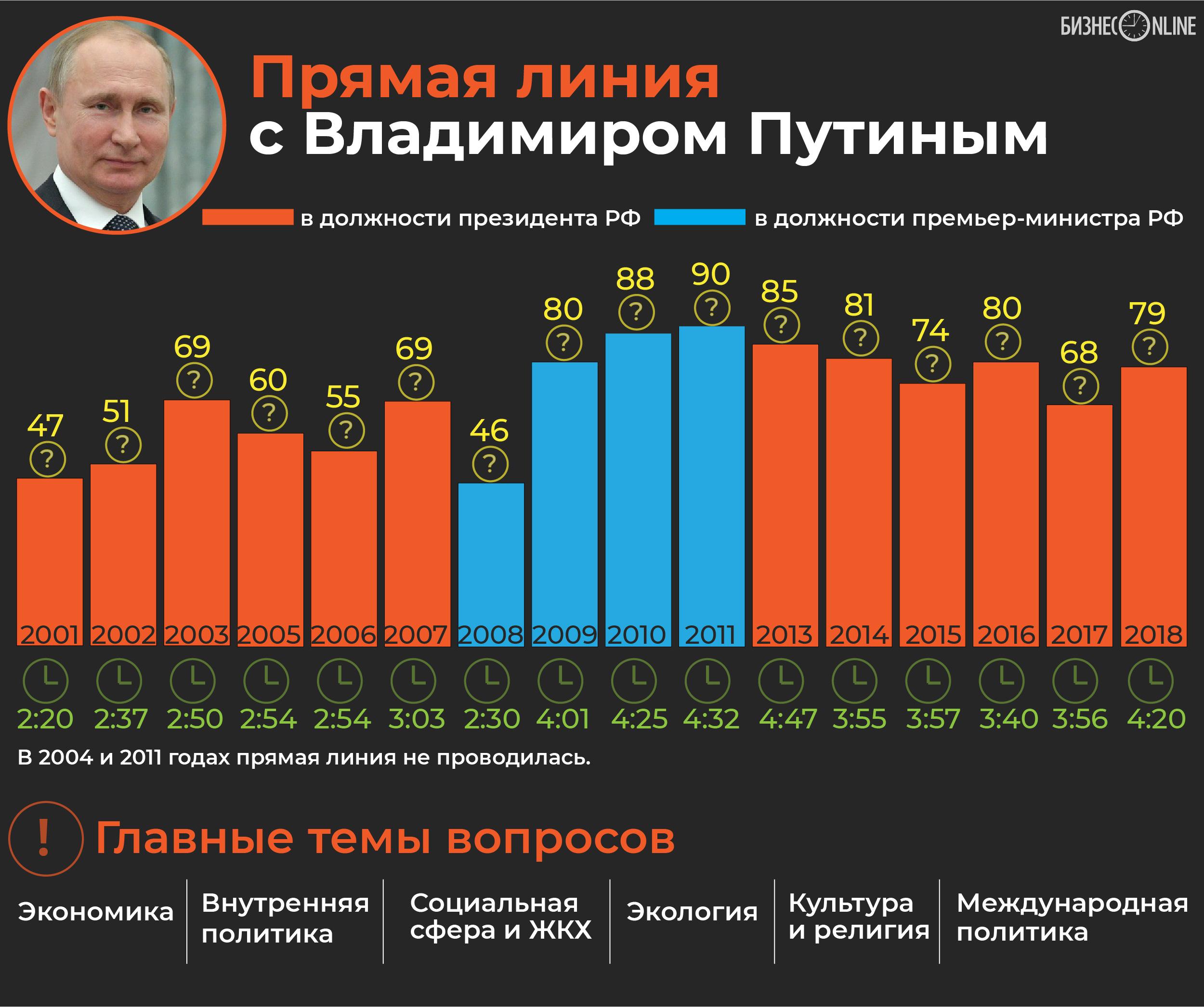 В полдень начнется прямая линия с Владимиром Путиным. Главное