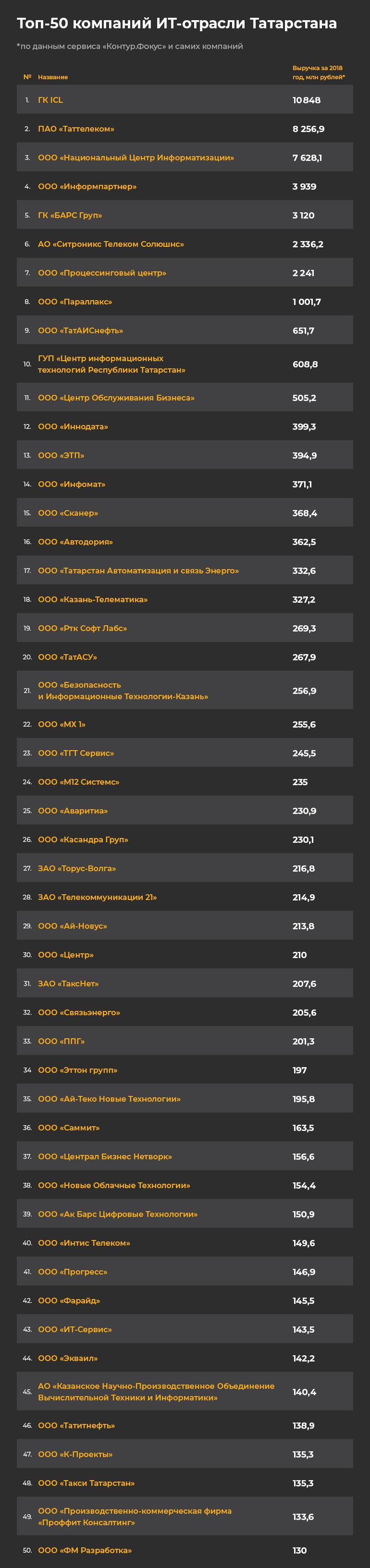 Кому принадлежит электронный Татарстан: топ-50 IT-компаний республики