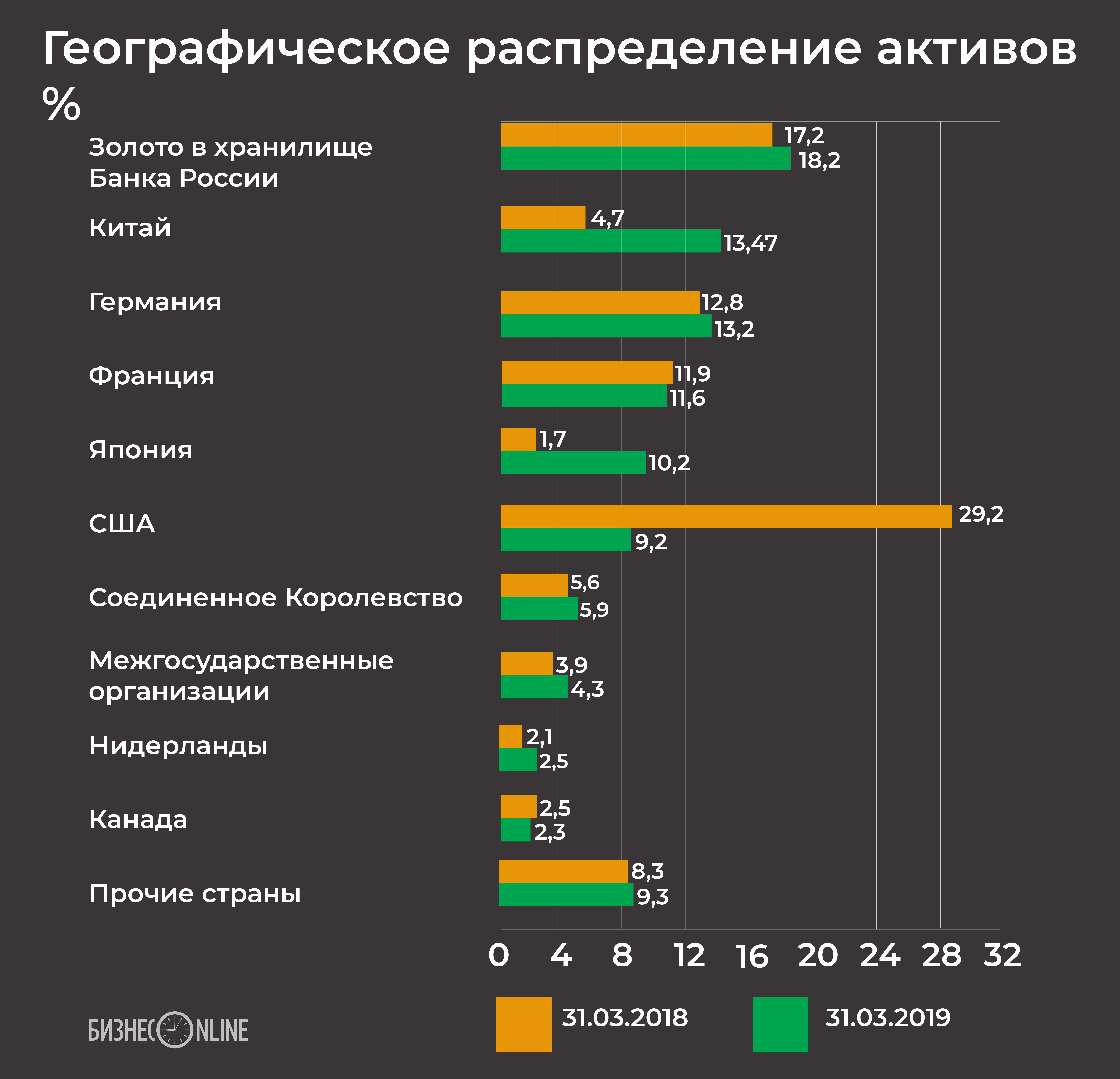 Китай впервые возглавил список стран по объему иностранных вложений ЦБ РФ