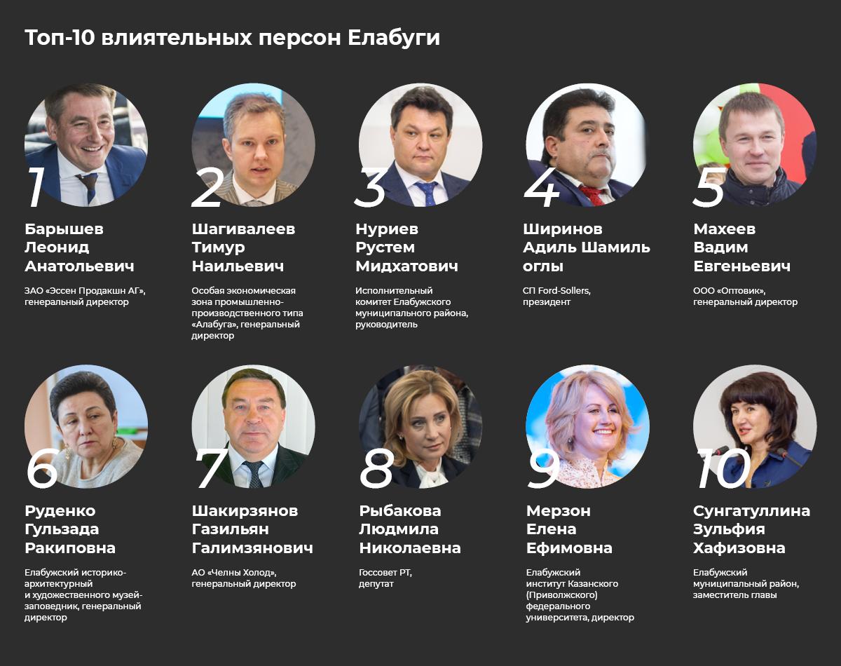 Топ-50 элиты Елабуги: Барышев– номер один, поверженный Емельянов иотряд выбывших