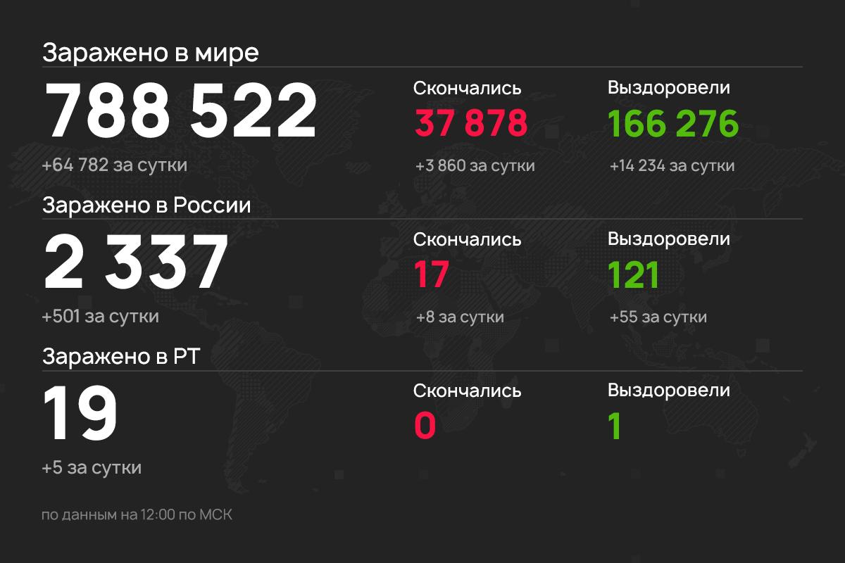 Пять новых случаев коронавируса выявили в Татарстане