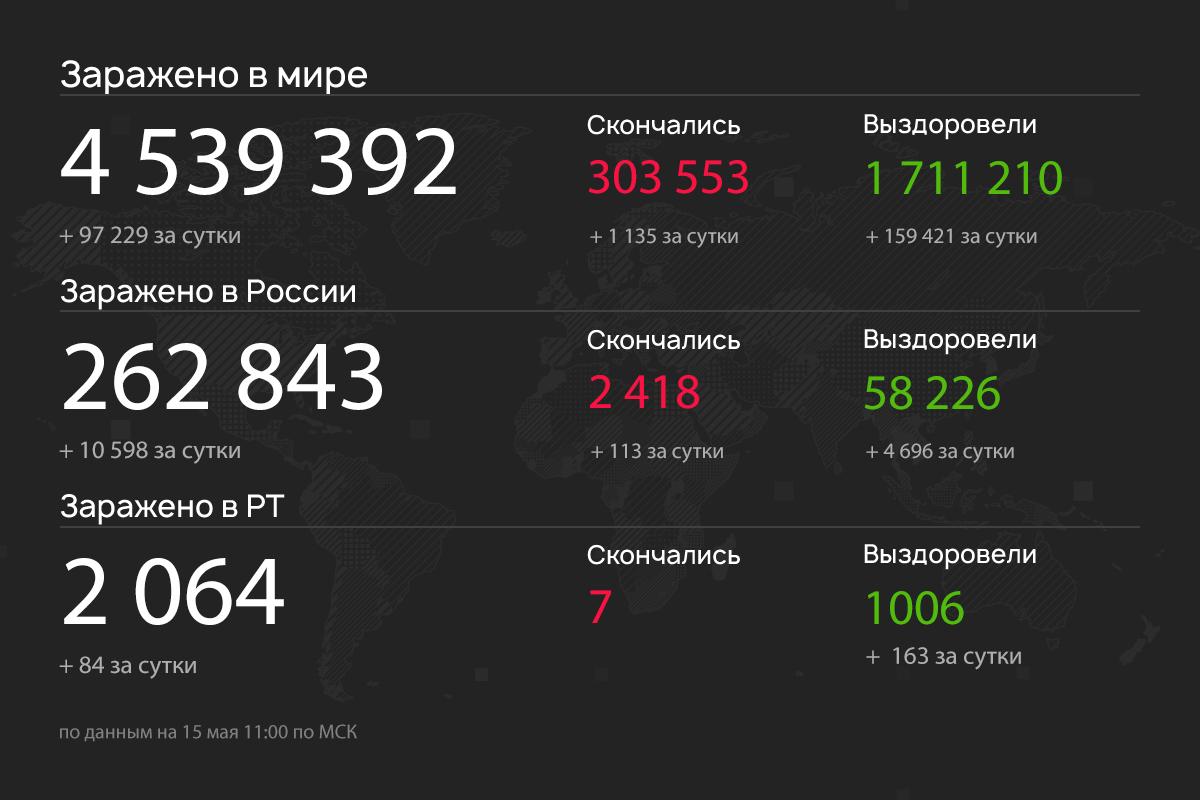 84 новых случая COVID-19 обнаружили в Татарстане