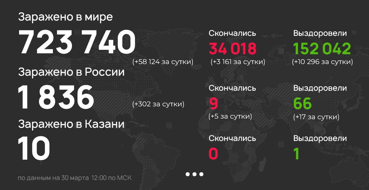 В России выявили более 1,8 тыс. случаев заражения коронавирусом