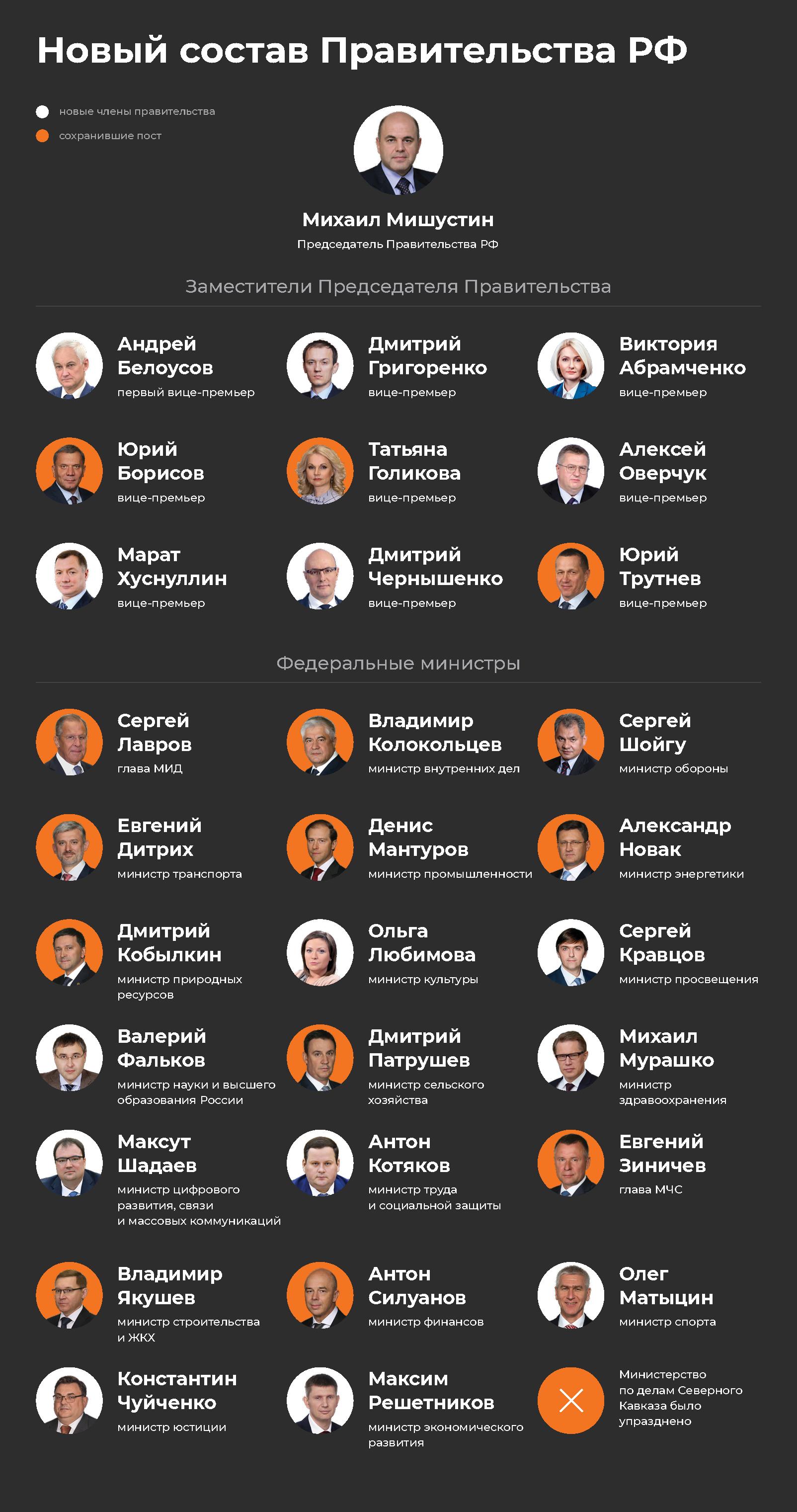 Новое правительство России в одной картинке