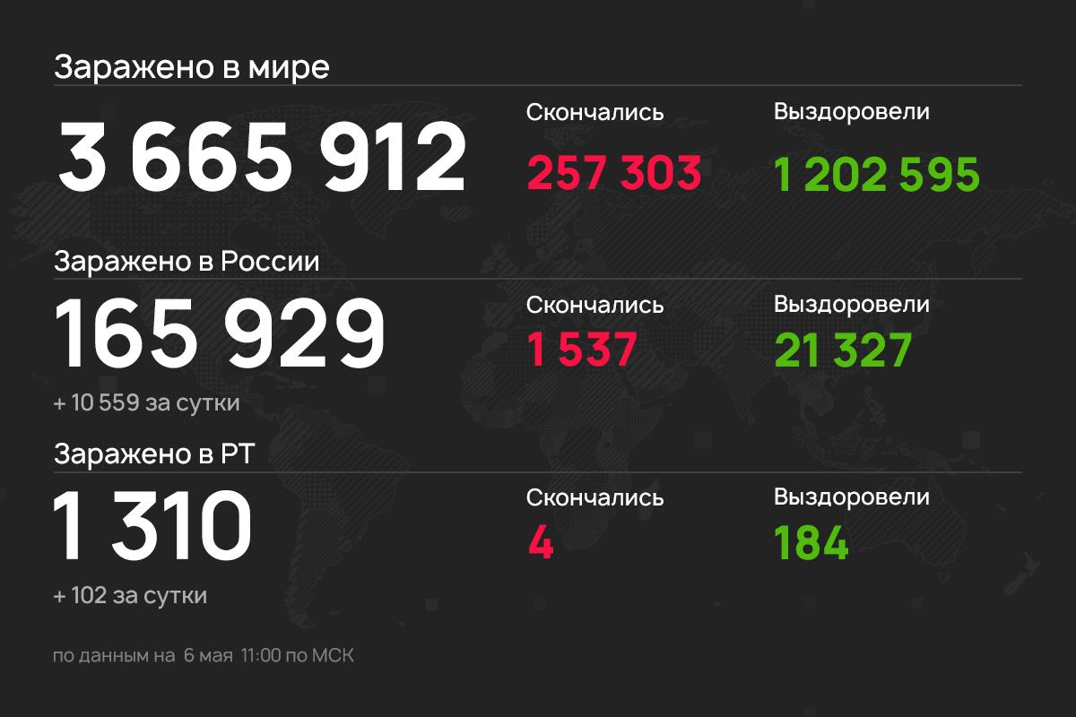 102 новых случая коронавируса выявили в Татарстане