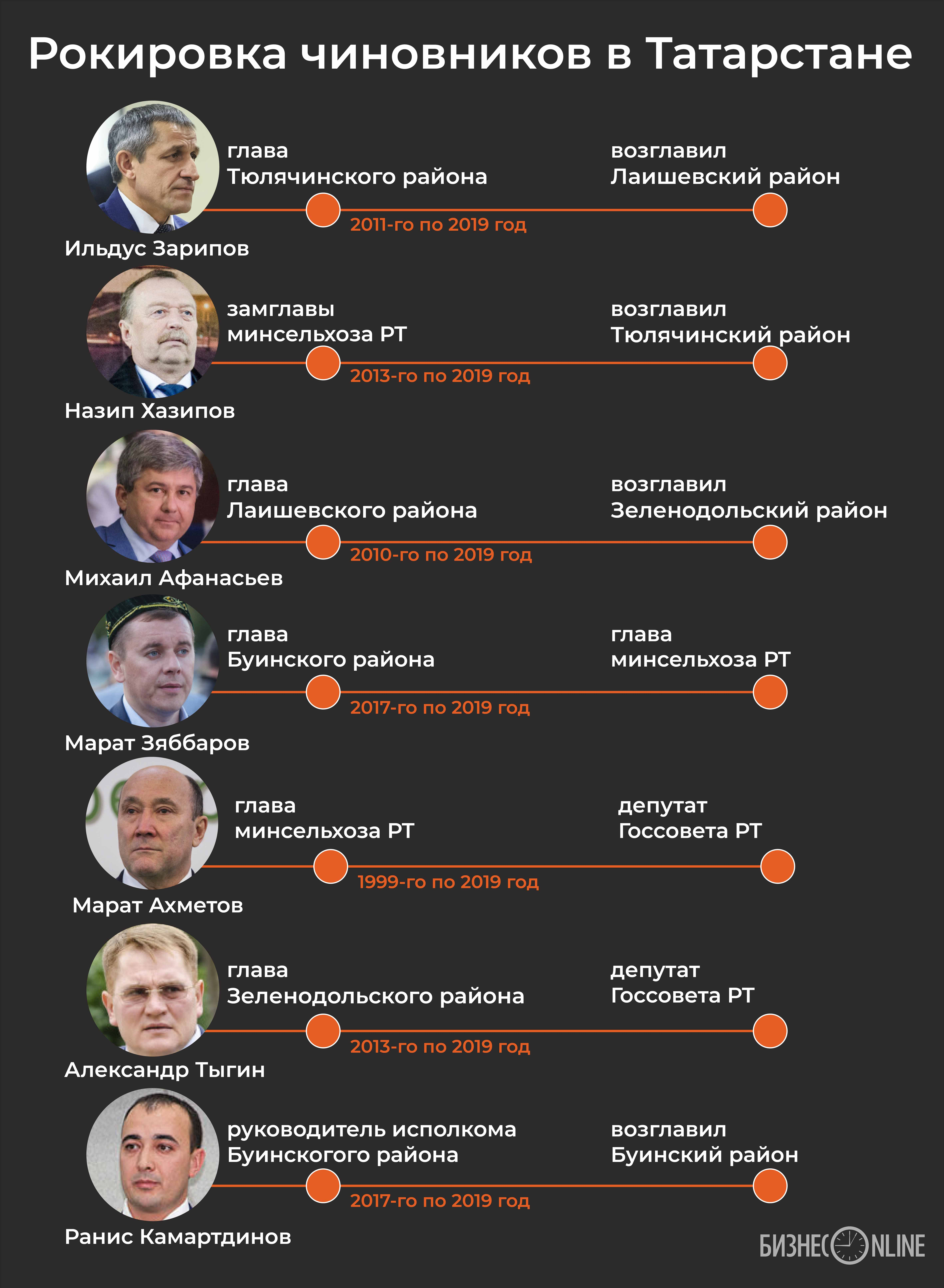 Рокировка чиновников в Татарстане в одной картинке
