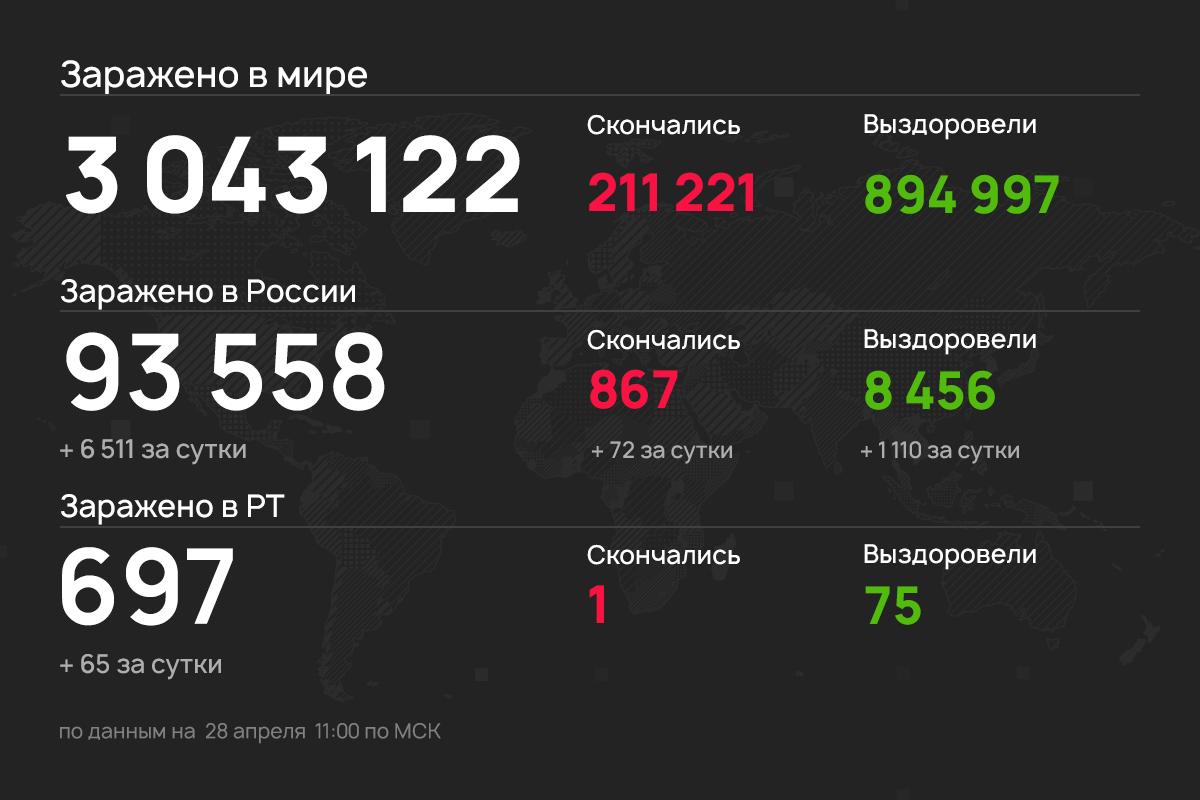 В Татарстане зафиксирован первый случай смерти от коронавируса