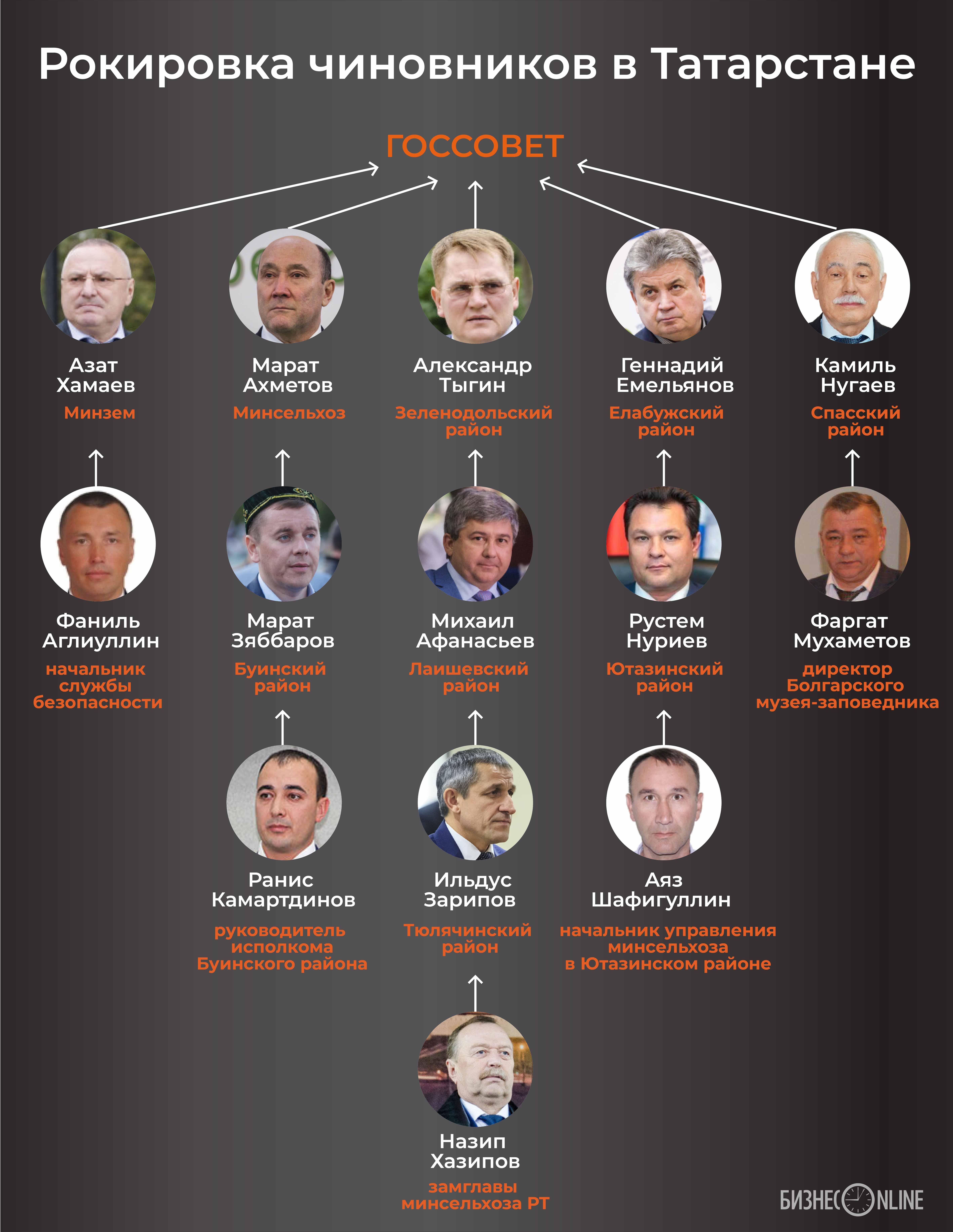 Новые рокировки во власти Татарстана в одной картинке