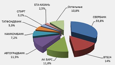 2.-Доли-банков-во-вновь-выданных-ипотечных-кредитах-за-9