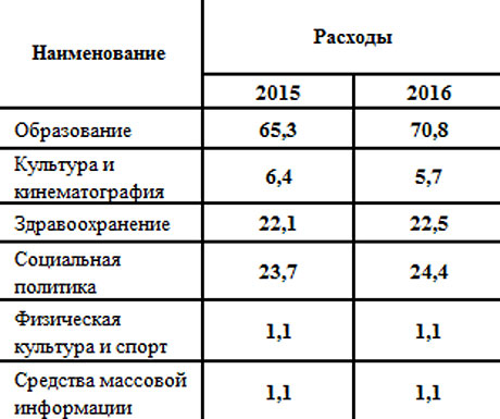 планируемые-расходы-консолидированного-бюджета-на-2015-