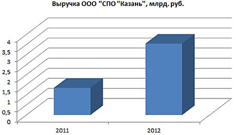 Таиф-СТ, ООО (Казань) - Строительные компании