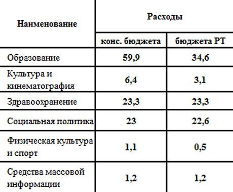 планируемые-расходы-2014-года,-относящиеся-к-социально-к