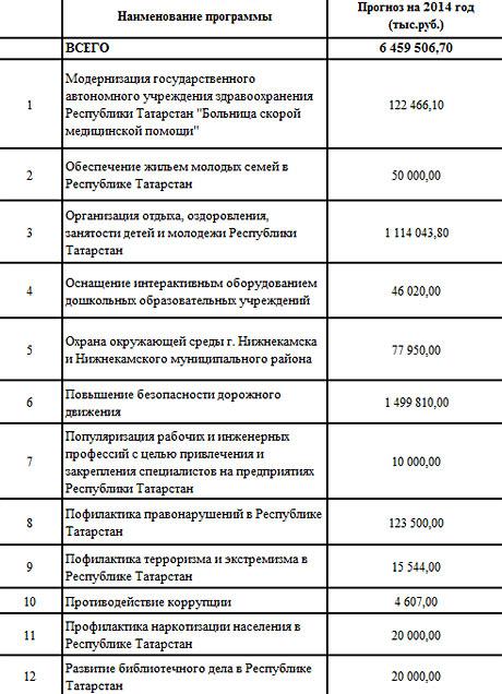 перечень-республиканских-целевых-программ,-финансируР