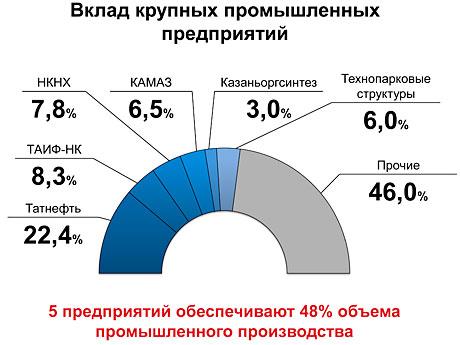 вклад-промышленных-предприятий.jpg
